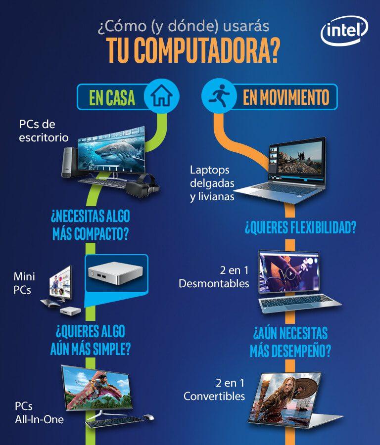 La mejor computadora, device