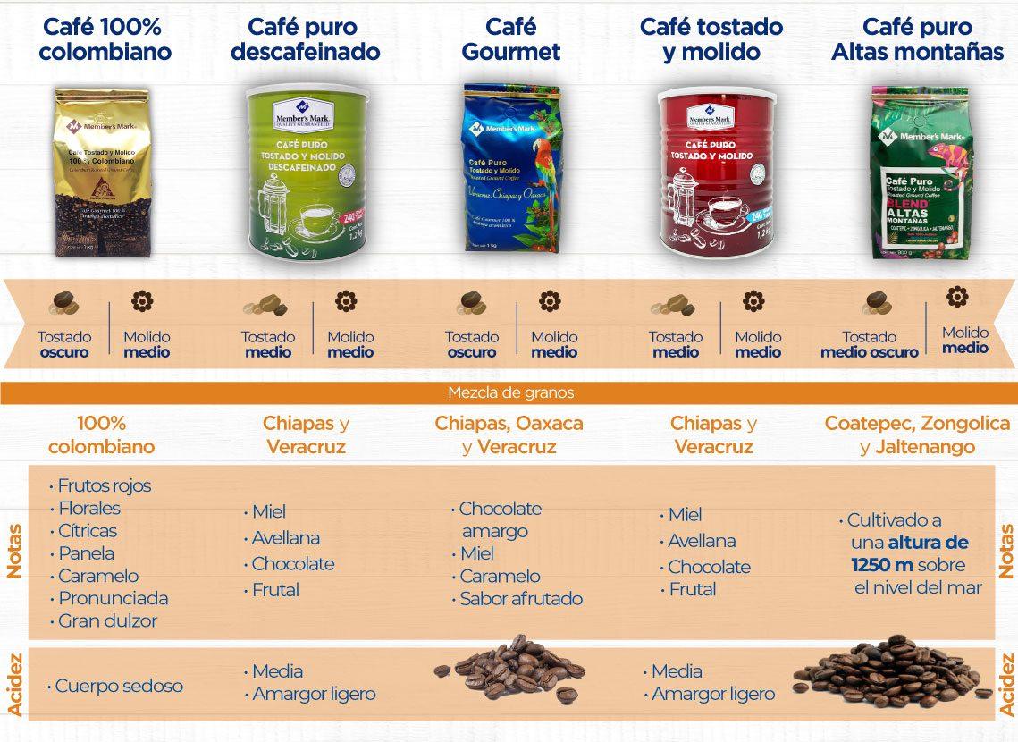 Cafe 100 Arabica Members Mark