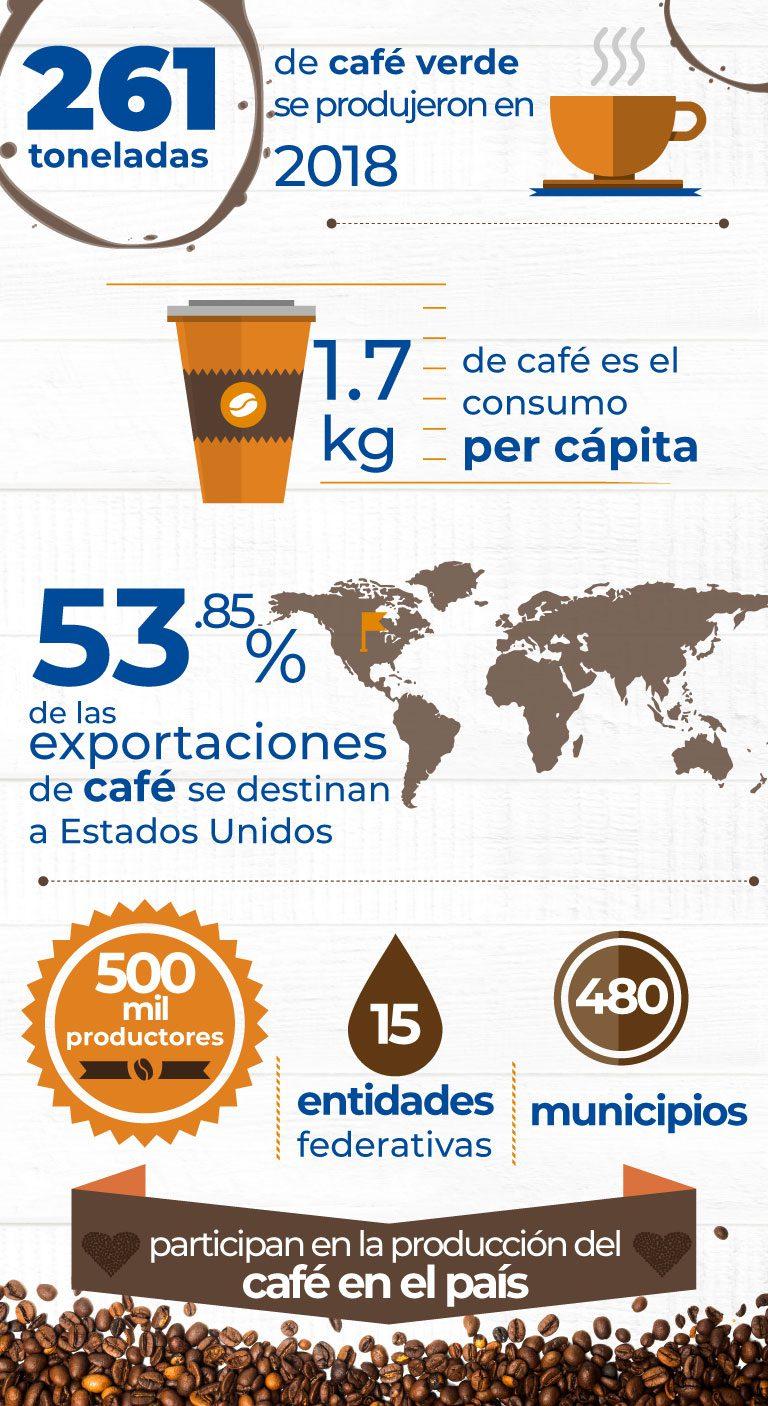 Cafe Mexico En Numeros M